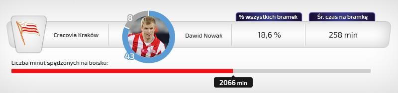 Dawid Nowak