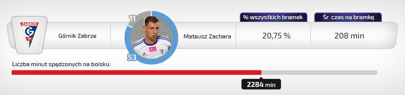 Mateusz Zachara
