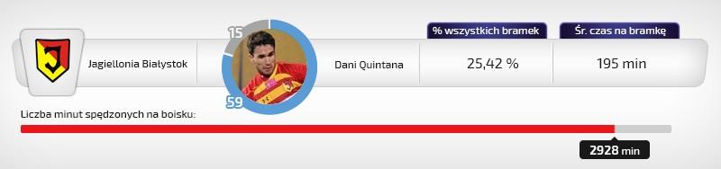 Dani Quintana