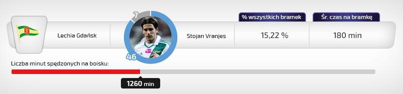 Stojan Vranjes