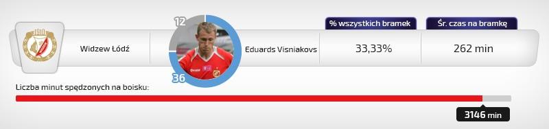 Eduards Visniakovs