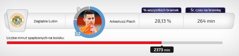 Arkadiusz Piech