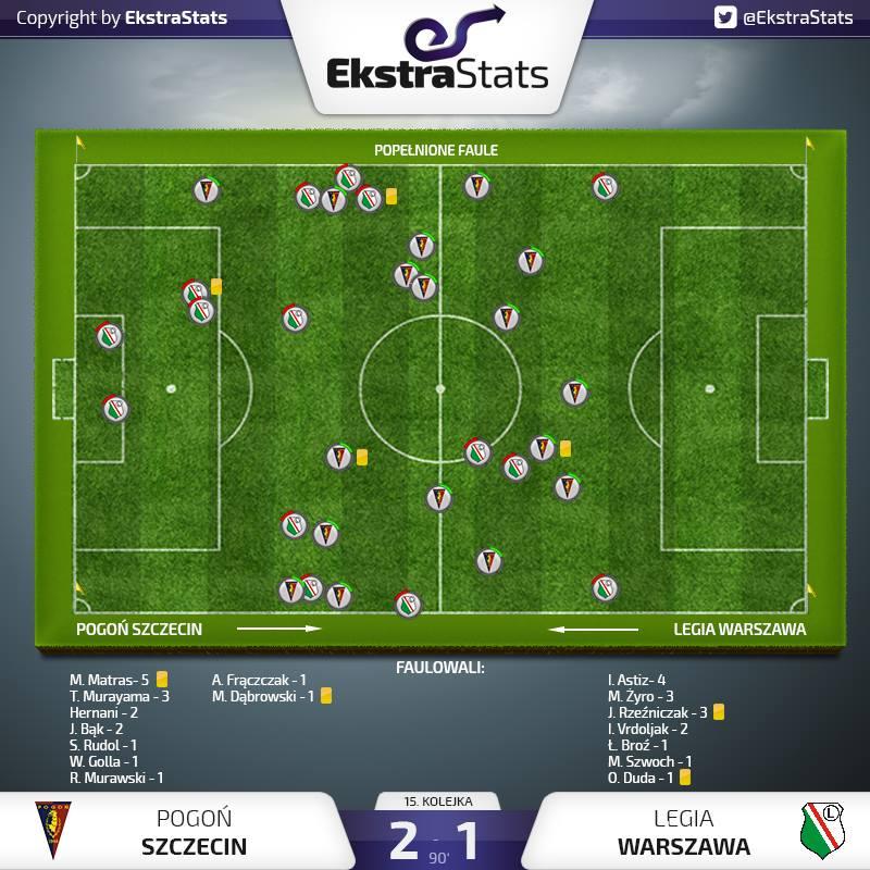 Mapa fauli w meczu Pogoń - Legia