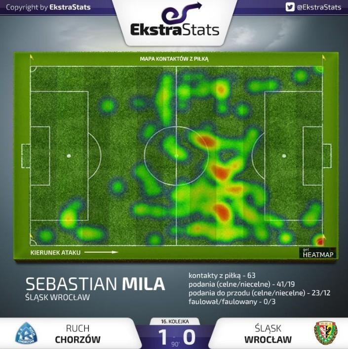 Mapa kontaktów Mili