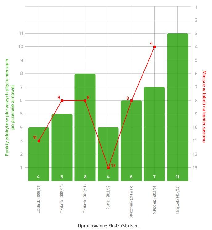 lechia-wykres