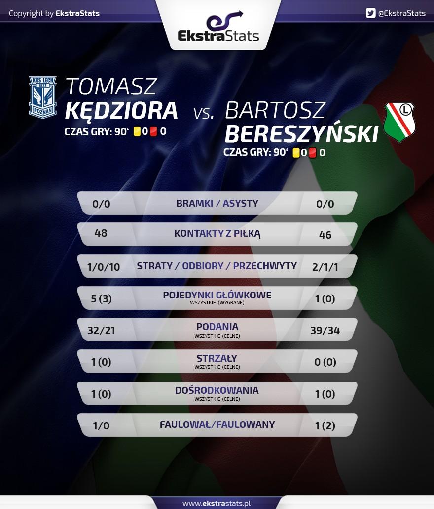 porownanie_kedziioravsbereszynski