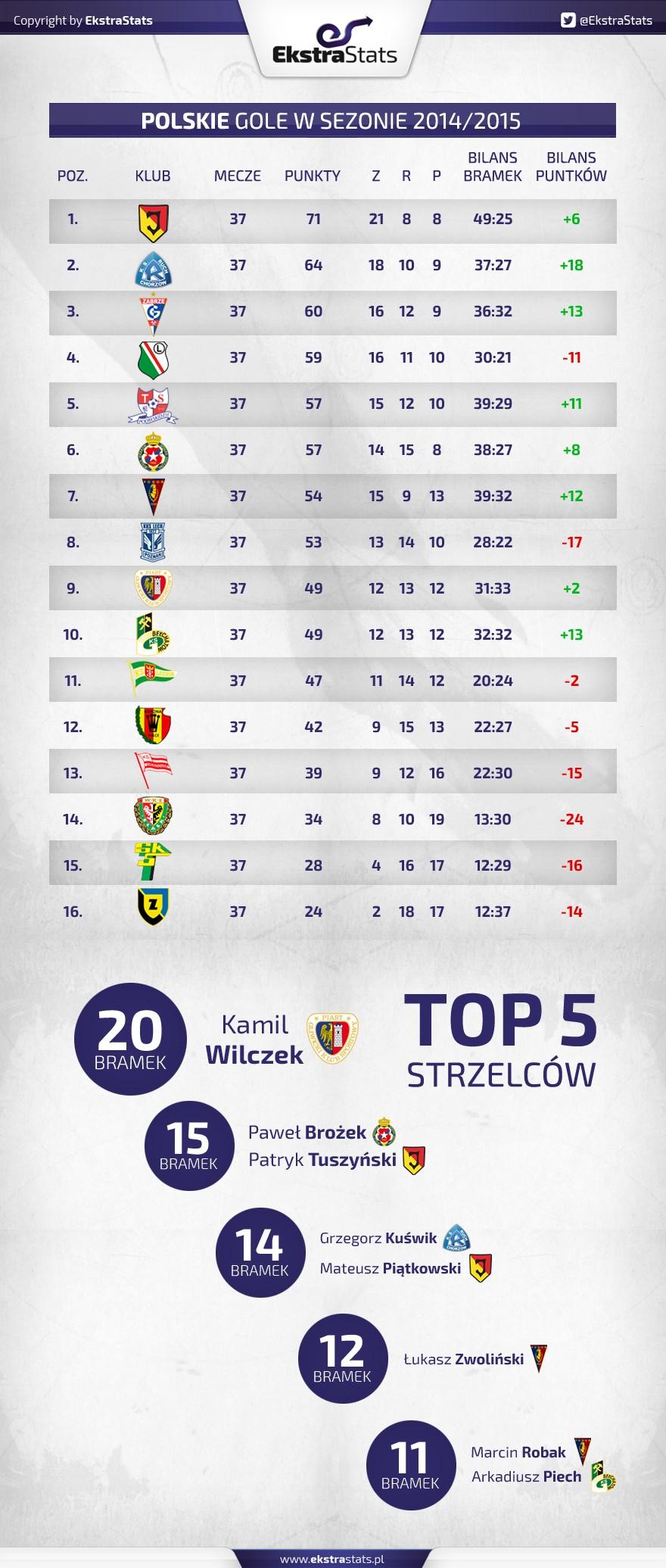 tabela_polacy_2014-15