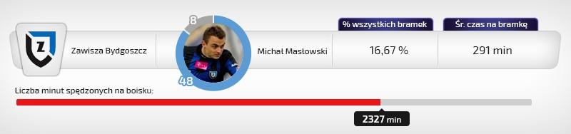 Michał Masłowski