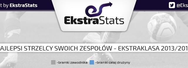 Najlepsi strzelcy w drużynach TME – cz.2