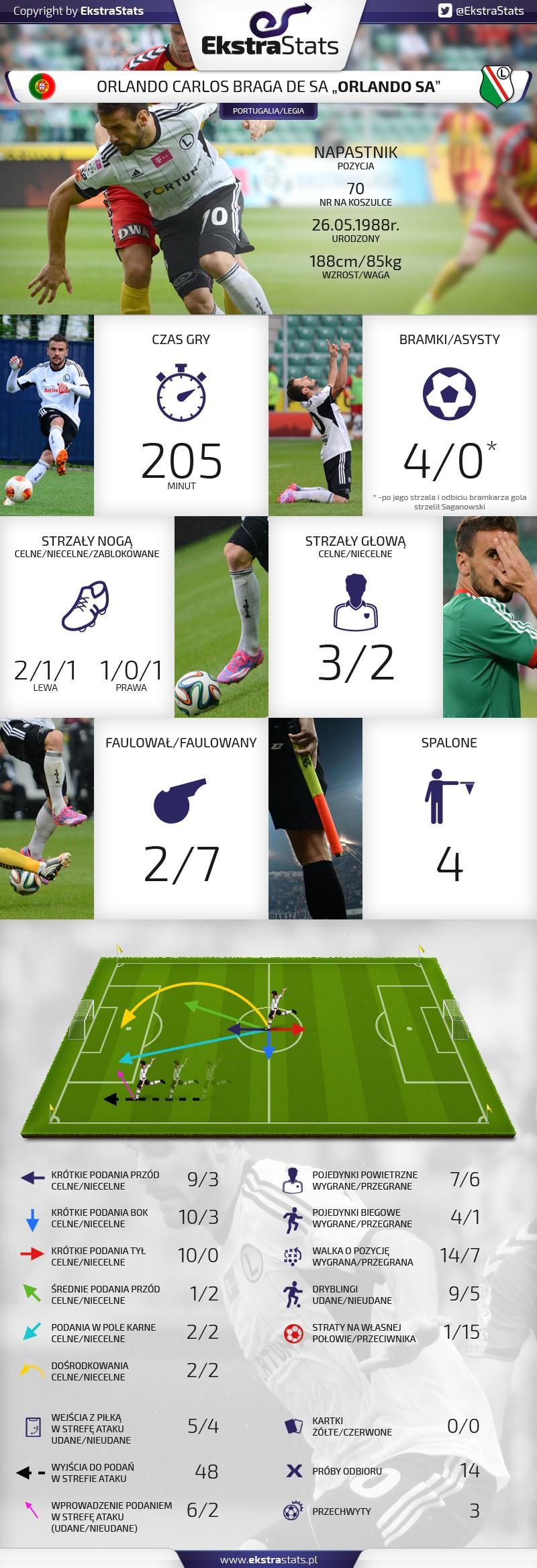 Statystyki Orlando Sa po 7. kolejce sezonu 2014/2015