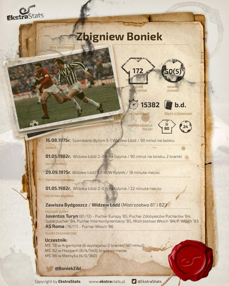 RetroStats Zbigniew Boniek