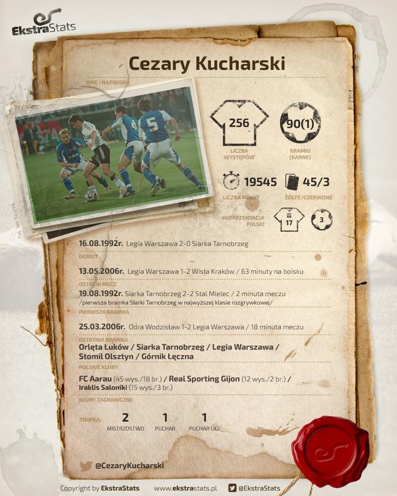 RetroStats Kucharski