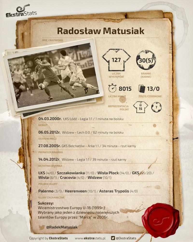 retrostats_matusiak