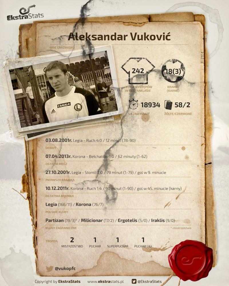 RetroStats Vuković