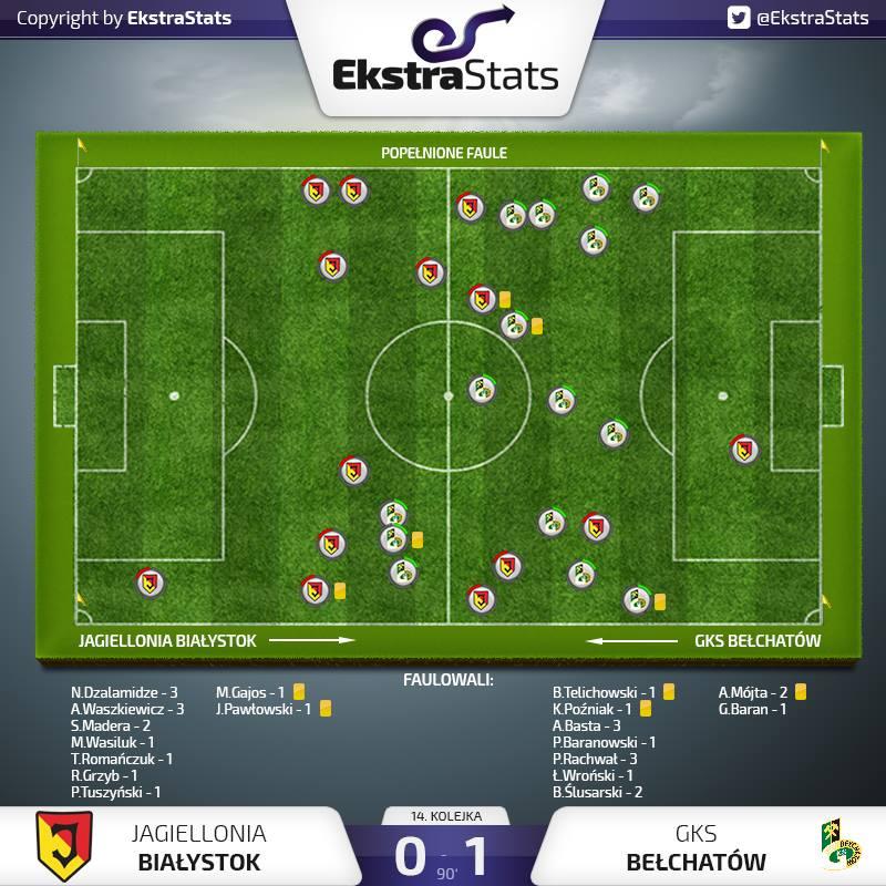 Mapa fauli w spotkaniu Jagiellonia Białystok - GKS Bełchatów @EkstraStats