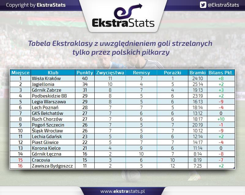 19 kolejek tabela Polacy