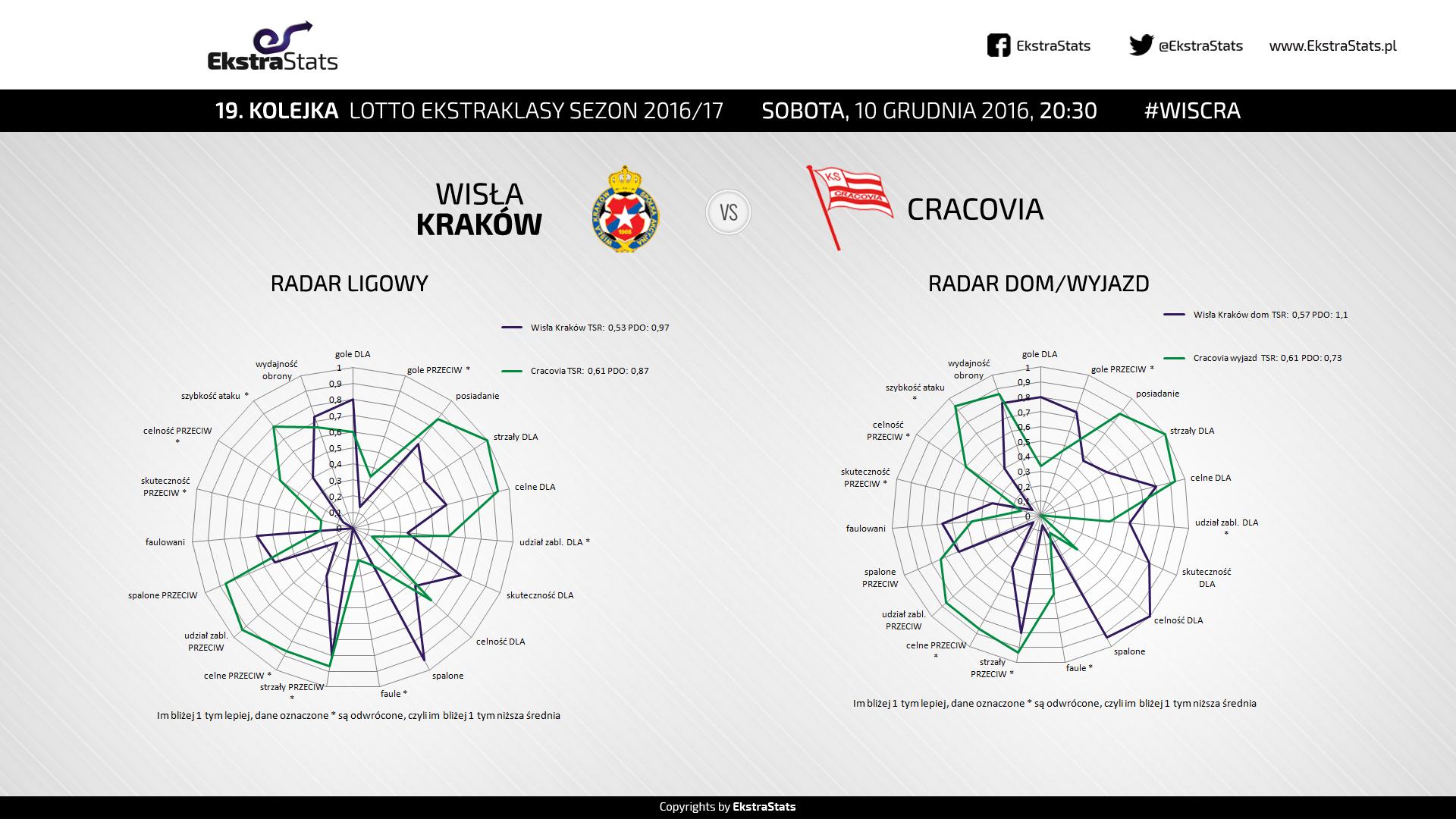 wiscra_radary