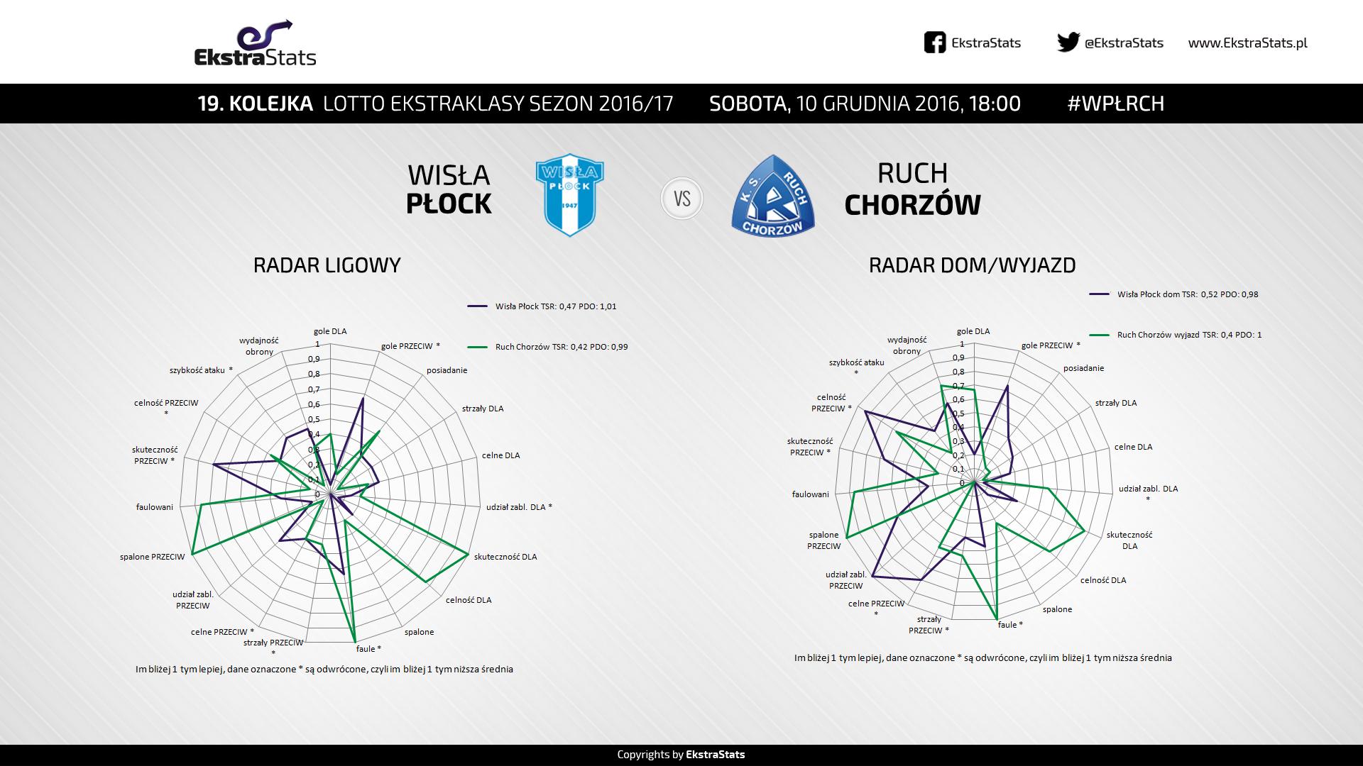 wplrch_radary